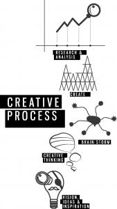 Processo creativo nella realizzazione di una campagna pubblicitaria online
