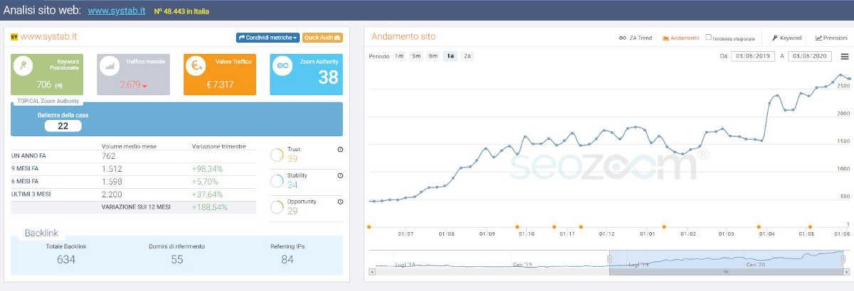 L'ottimizzazione SEO per i siti web di società edili – Il caso studio di SYStab